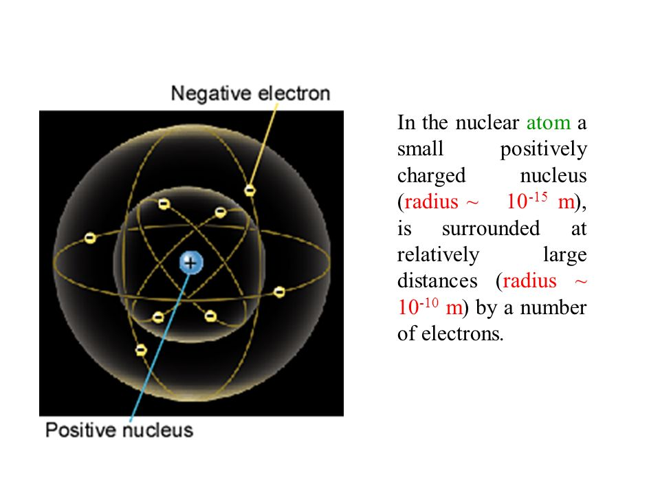 In the nuclear atom a small positively charged nucleus (radius ~ 10 -15 m), is surrounded at relatively large distances (radius ~ 10 -10 m) by a numbe