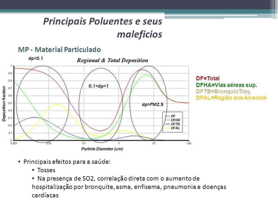 MP - Material Particulado Principais Poluentes e seus maleficios DF=Total DFHA=Vias aéreas sup. DFTB=BronquioTraq. DFAL=Região dos Alveolos dp>PM2,5 0