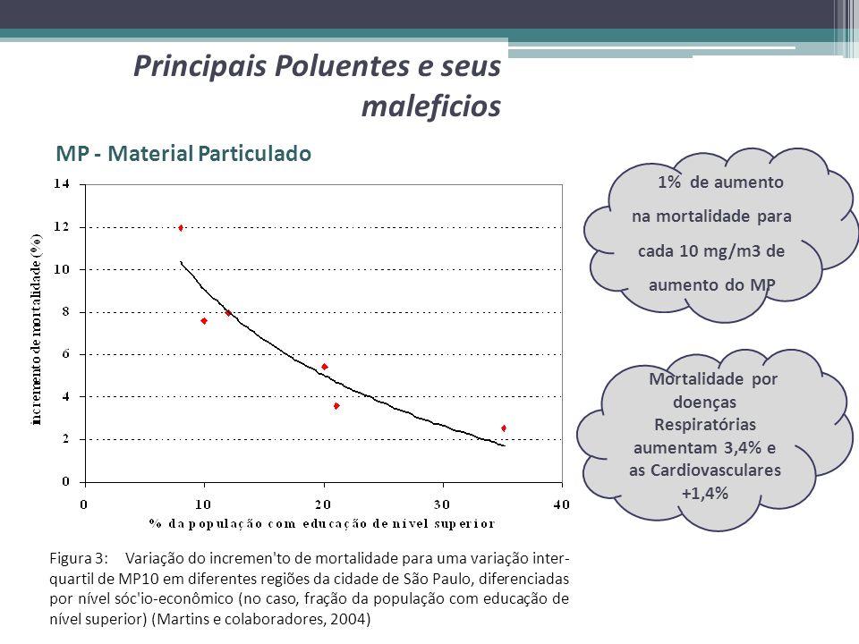 Mortalidade por doenças Respiratórias aumentam 3,4% e as Cardiovasculares +1,4% 1% de aumento na mortalidade para cada 10 mg/m3 de aumento do MP MP -
