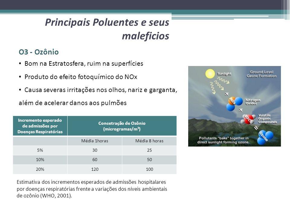 O3 - Ozônio Principais Poluentes e seus maleficios Incremento esperado de admissões por Doenças Respiratórias Concetração de Ozônio (microgramas/m³) M
