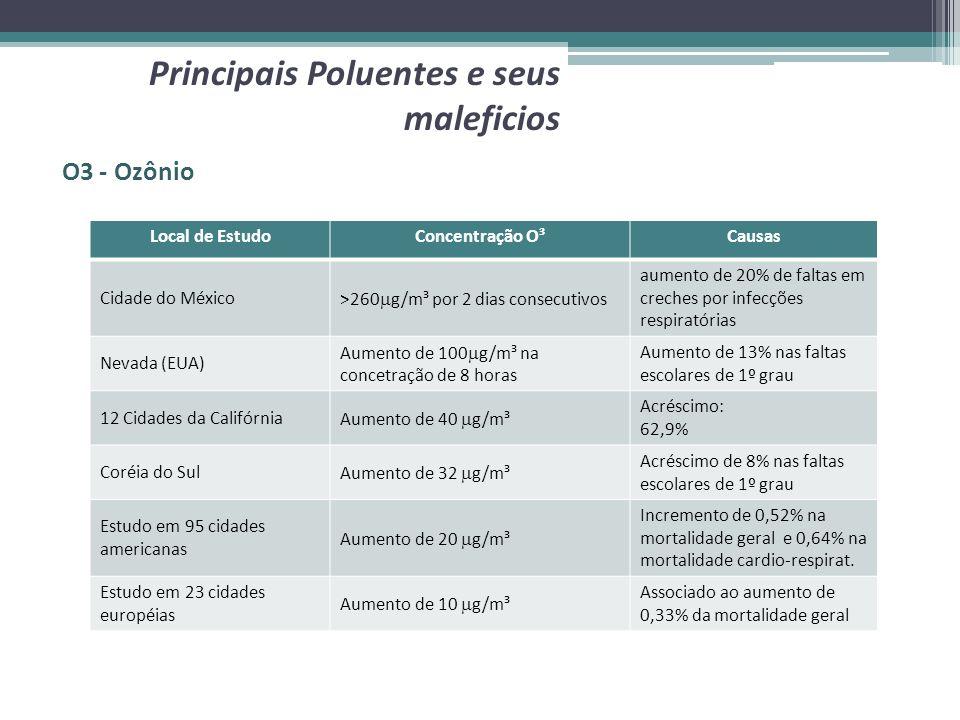 O3 - Ozônio Principais Poluentes e seus maleficios Local de EstudoConcentração O³Causas Cidade do México >260 g/m³ por 2 dias consecutivos aumento de