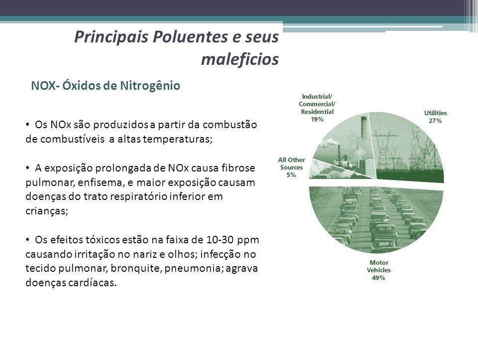 NOX- Óxidos de Nitrogênio Os NOx são produzidos a partir da combustão de combustíveis a altas temperaturas; A exposição prolongada de NOx causa fibros