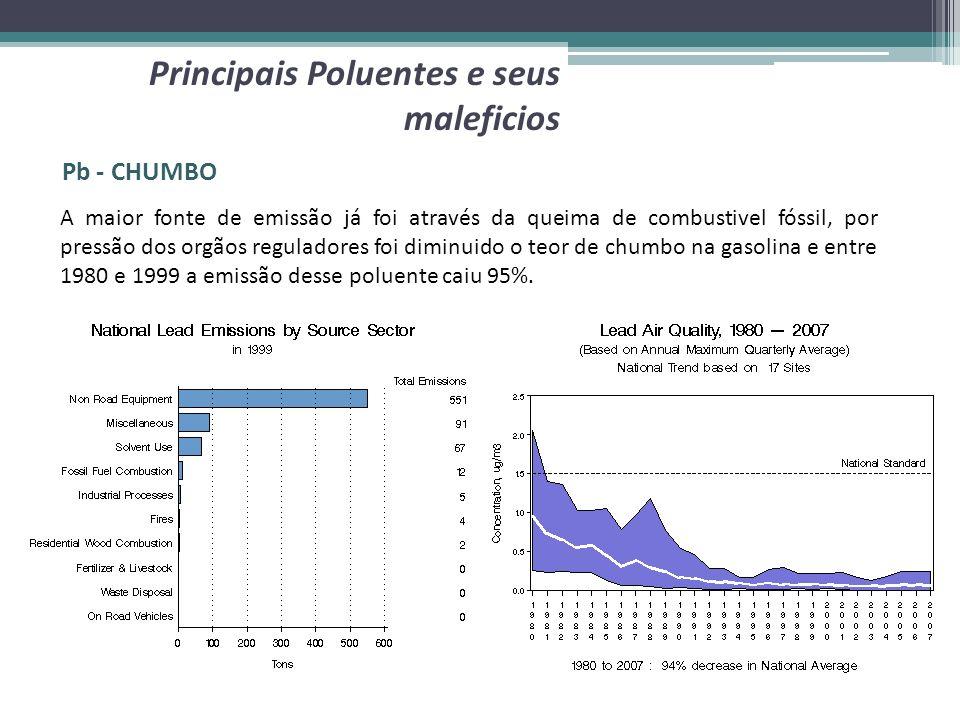 Pb - CHUMBO Principais Poluentes e seus maleficios A maior fonte de emissão já foi através da queima de combustivel fóssil, por pressão dos orgãos reg