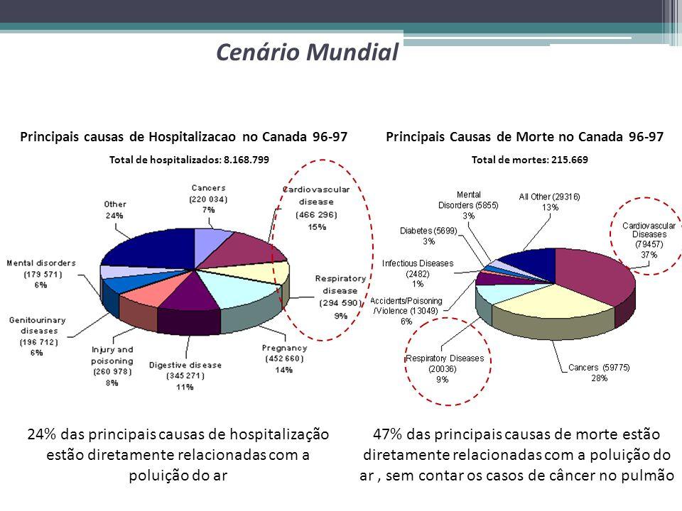 Principais causas de Hospitalizacao no Canada 96-97 Total de hospitalizados: 8.168.799 24% das principais causas de hospitalização estão diretamente r