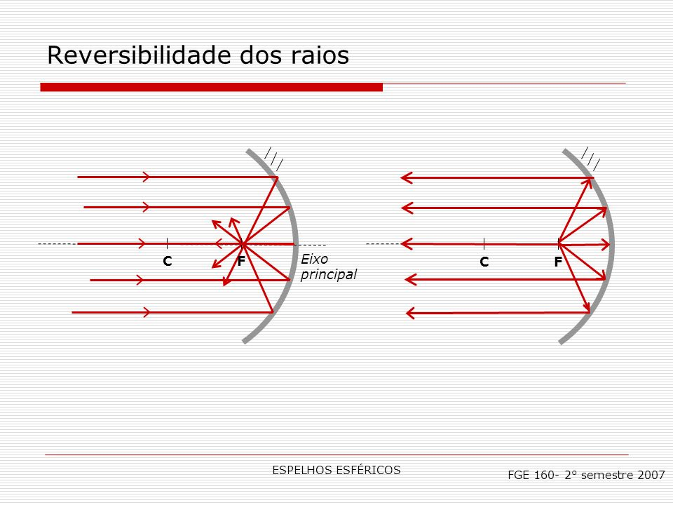 ESPELHOS ESFÉRICOS Reversibilidade dos raios FGE 160- 2° semestre 2007 CF Eixo principal CF