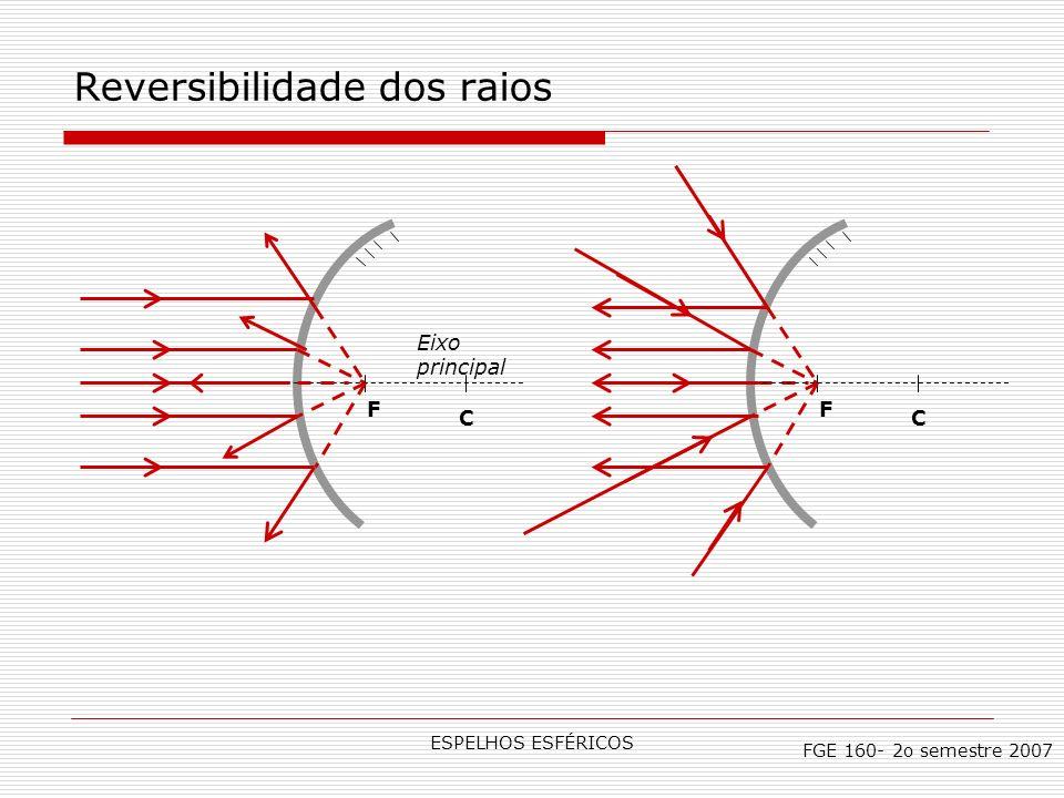 ESPELHOS ESFÉRICOS Reversibilidade dos raios C F C F Eixo principal FGE 160- 2o semestre 2007