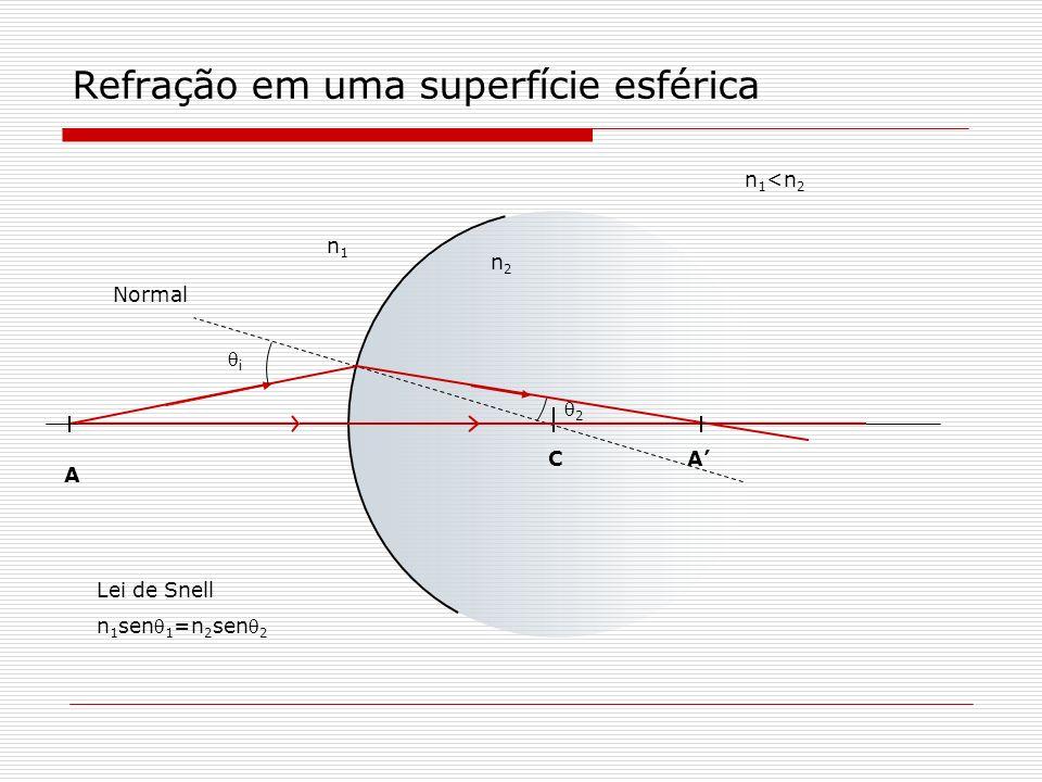 Formação de imagem – superfície esférica C A A A é a imagem de A Para aberturas pequenas todos os raios que partem de A, se cruzam em A.