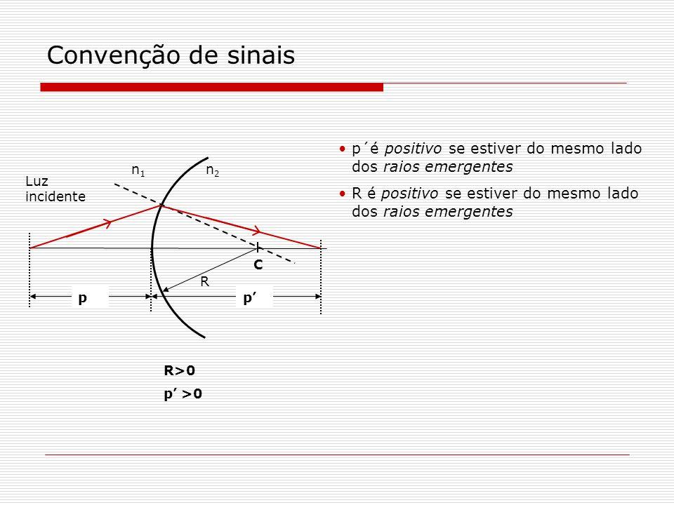 n1n1 n2n2 Luz incidente C R R<0 p<0 p p p´é negativo se estiver do lado oposto do dos raios emergentes R é negativo se estiver do lado oposto dos raios emergentes