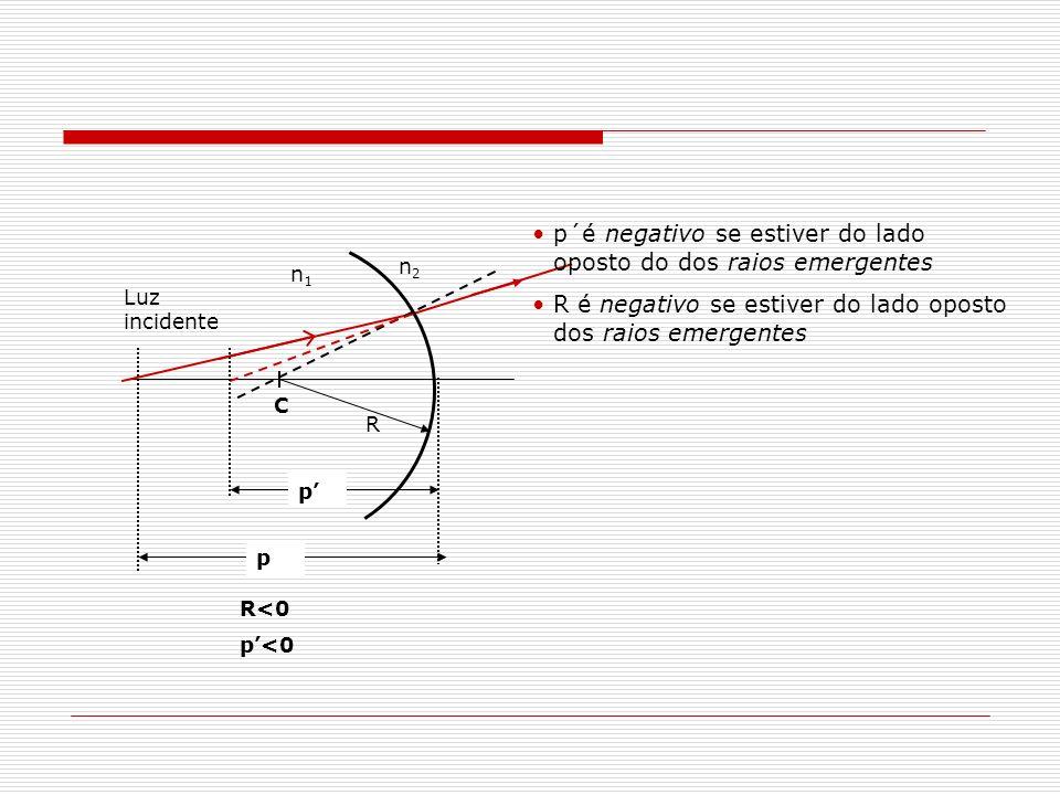 Aproximação para pequenas aberturas C i 2 A A n2n2 n1n1 n 1 <n 2 Lei de Snell: n 1 sen 1 =n 2 sen 2 Para pequenas aberturas pequenos ângulos sen n 1 1 =n 2 2 h pp