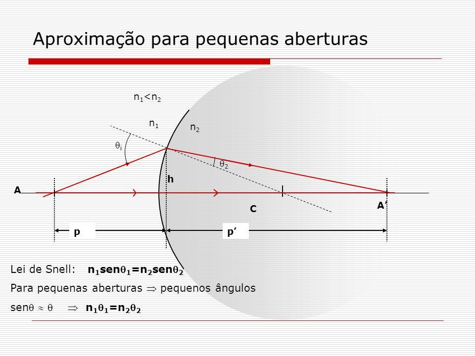 Aproximação para pequenas aberturas C i 2 A A n2n2 n1n1 n 1 <n 2 h pp i += 1 2 += O ângulo externo de um triângulo é igual a soma dos ângulos internos adjacentes ao lado oposto.