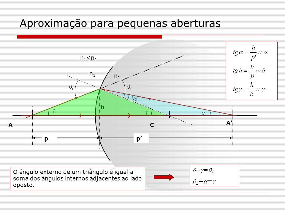 Aproximação para pequenas aberturas += 1 (1) 2 += (2) n 1 1 =n 2 2 (3) Obter uma equação que relacione a posição do objeto (p) a posição da imagem (p) e o raio da superfície esférica que delimita os meios de índices n 2 e n 1.