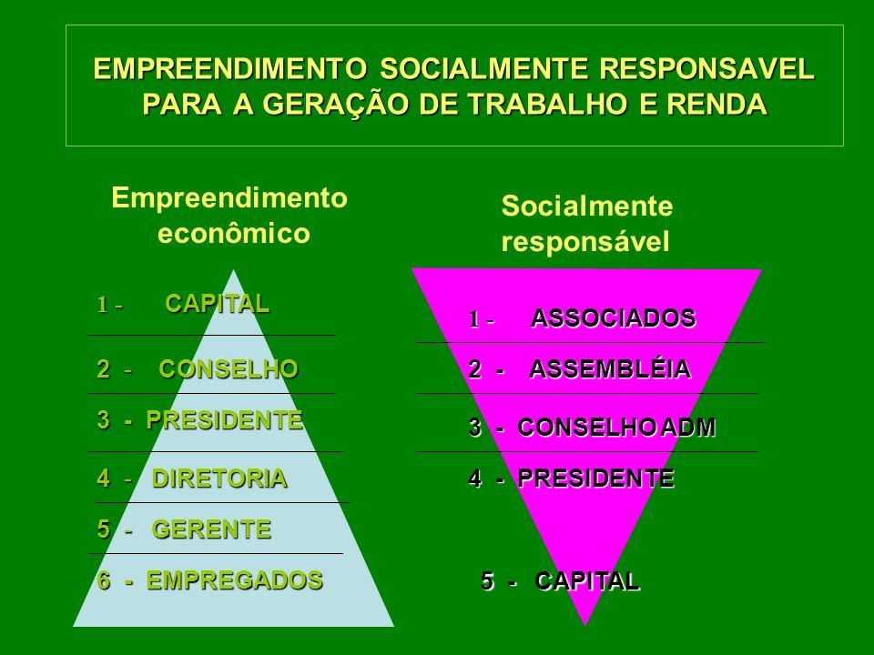 EMPREENDIMENTO SOCIALMENTE RESPONSAVEL PARA A GERAÇÃO DE TRABALHO E RENDA Empreendimento econômico Socialmente responsável 1 - CAPITAL 2 - CONSELHO 4