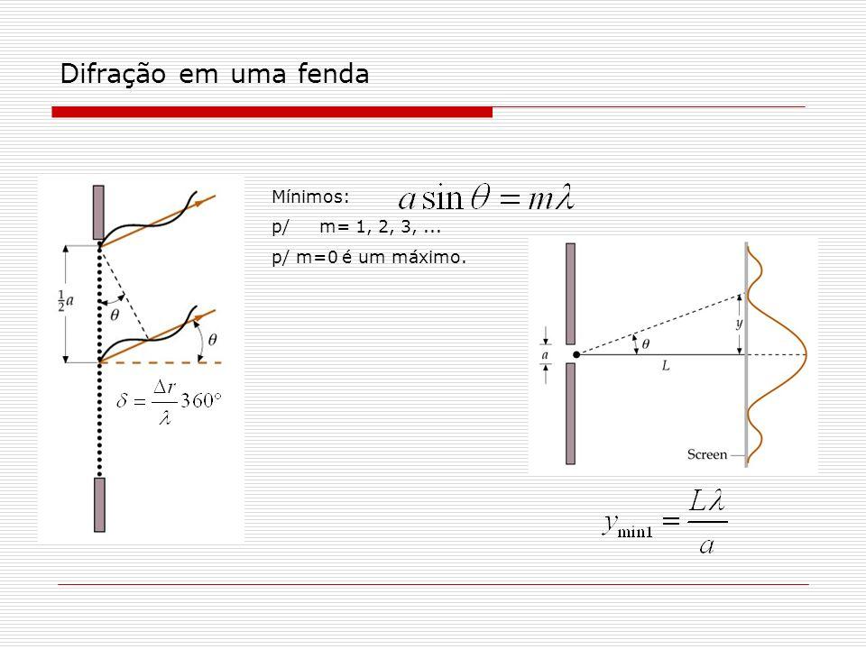 Difração em uma fenda Mínimos: p/ m= 1, 2, 3,... p/ m=0 é um máximo.