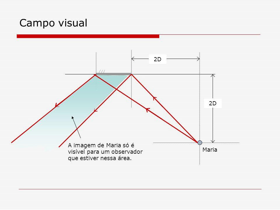 Campo visual 2D Maria A imagem de Maria só é visível para um observador que estiver nessa área.