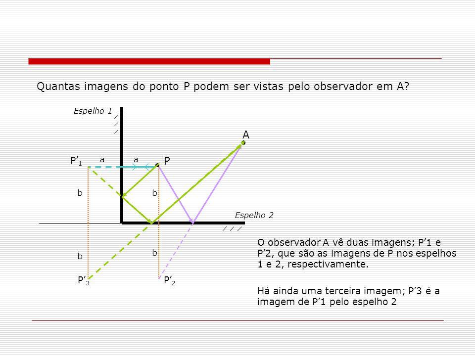 O observador A vê duas imagens; P1 e P2, que são as imagens de P nos espelhos 1 e 2, respectivamente. P A P1P1 P2P2 aa b b P3P3 b b Espelho 2 Espelho