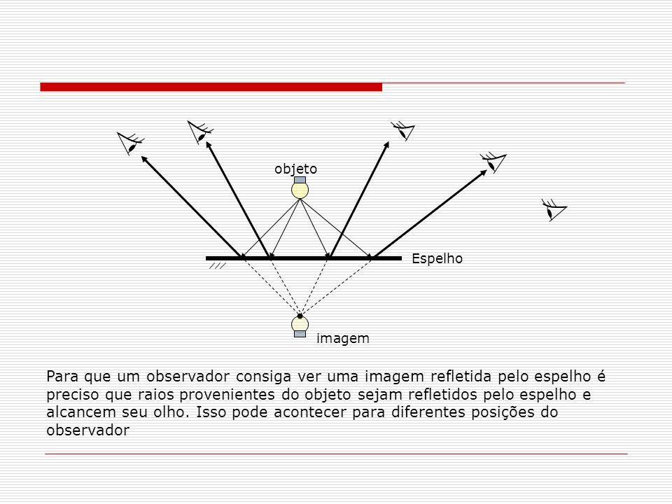 Localização da imagem objeto Espelho B A Normal A imagem de um ponto B pode ser localizada traçando-se vários raios partindo desse ponto em direção ao espelho.