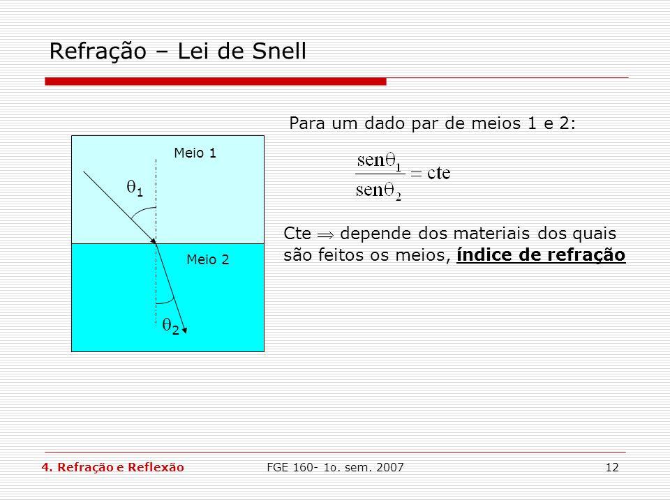 FGE 160- 1o. sem. 200712 Refração – Lei de Snell 1 2 Meio 1 Meio 2 Para um dado par de meios 1 e 2: Cte depende dos materiais dos quais são feitos os