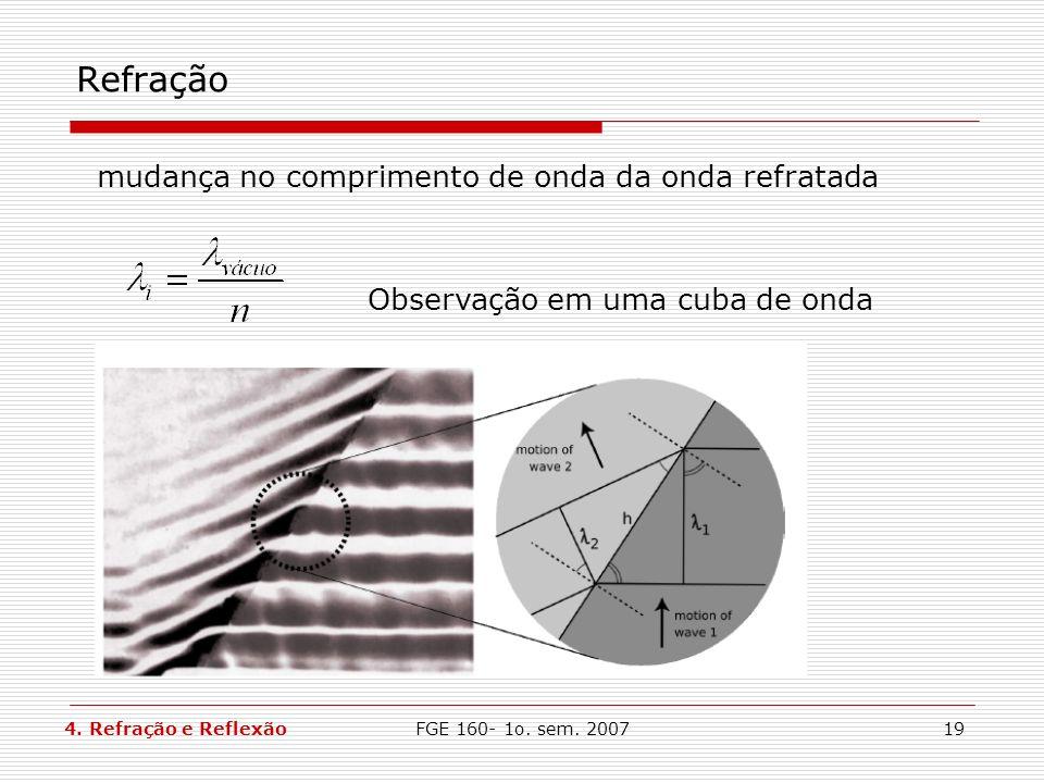 FGE 160- 1o. sem. 200719 Refração Observação em uma cuba de onda mudança no comprimento de onda da onda refratada 4. Refração e Reflexão
