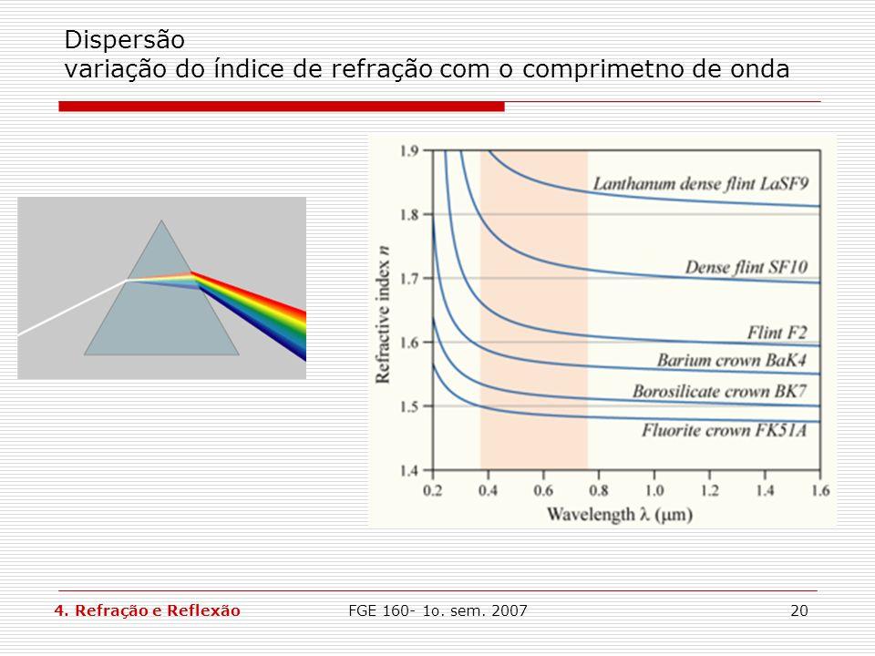 FGE 160- 1o. sem. 200720 Dispersão variação do índice de refração com o comprimetno de onda 4. Refração e Reflexão