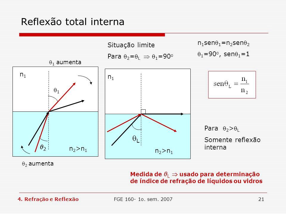 FGE 160- 1o. sem. 200721 Reflexão total interna n1n1 n 2 >n 1 L Situação limite Para 2 = L 1 =90 o n 1 sen 1 =n 2 sen 2 1 =90 o, sen 1 =1 Medida de L