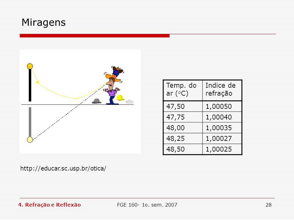 FGE 160- 1o. sem. 200728 Miragens http://educar.sc.usp.br/otica/ Temp. do ar ( o C) Indice de refração 47,501,00050 47,751,00040 48,001,00035 48,251,0