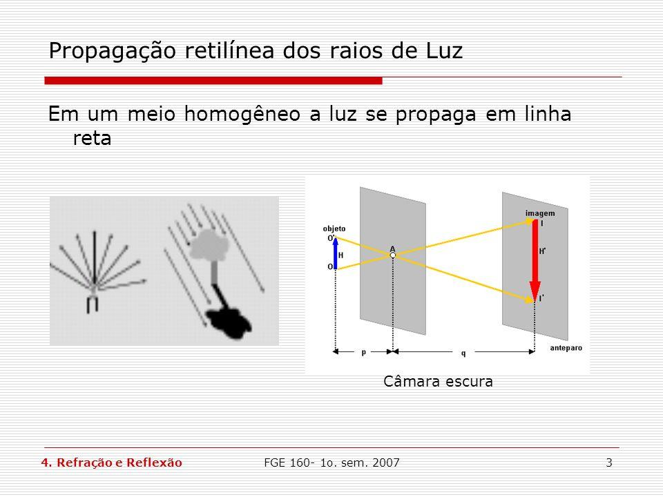 FGE 160- 1o. sem. 20073 Propagação retilínea dos raios de Luz Em um meio homogêneo a luz se propaga em linha reta Câmara escura 4. Refração e Reflexão