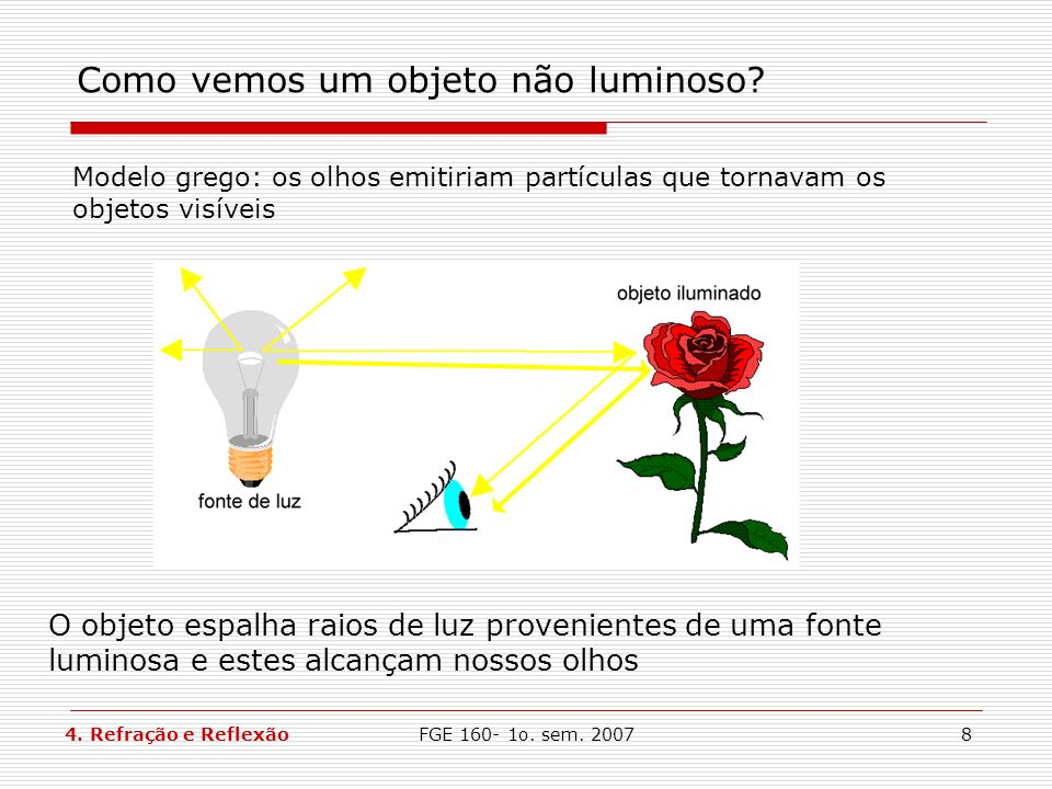 FGE 160- 1o. sem. 20078 Como vemos um objeto não luminoso? Modelo grego: os olhos emitiriam partículas que tornavam os objetos visíveis O objeto espal
