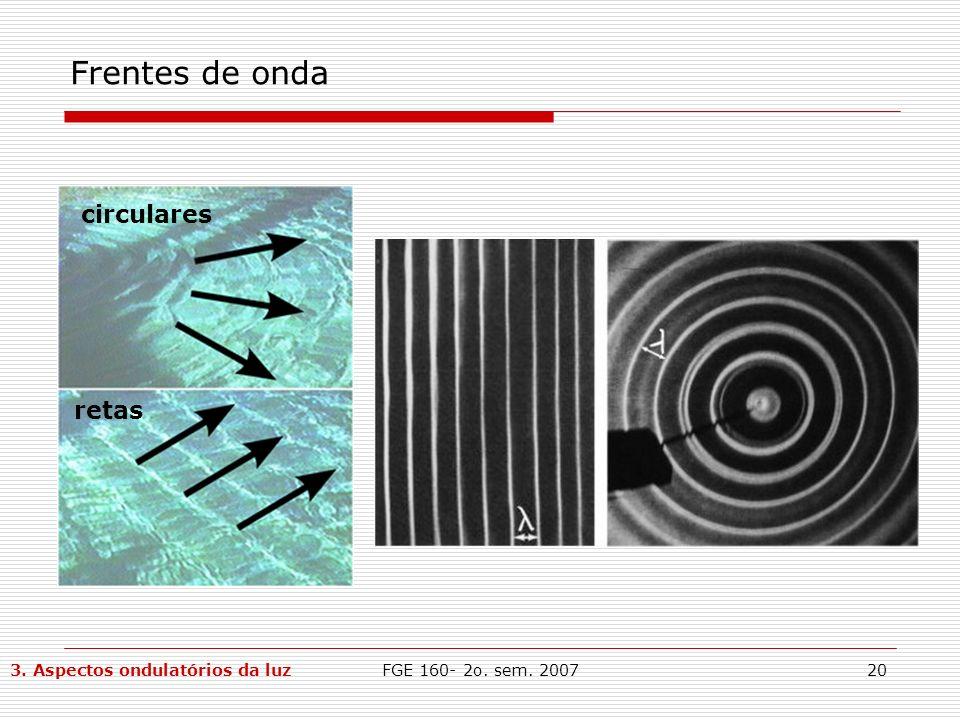 FGE 160- 2o. sem. 200720 Frentes de onda circulares retas 3. Aspectos ondulatórios da luz