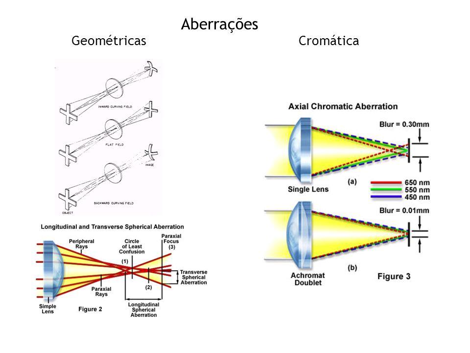 Aberrações GeométricasCromática