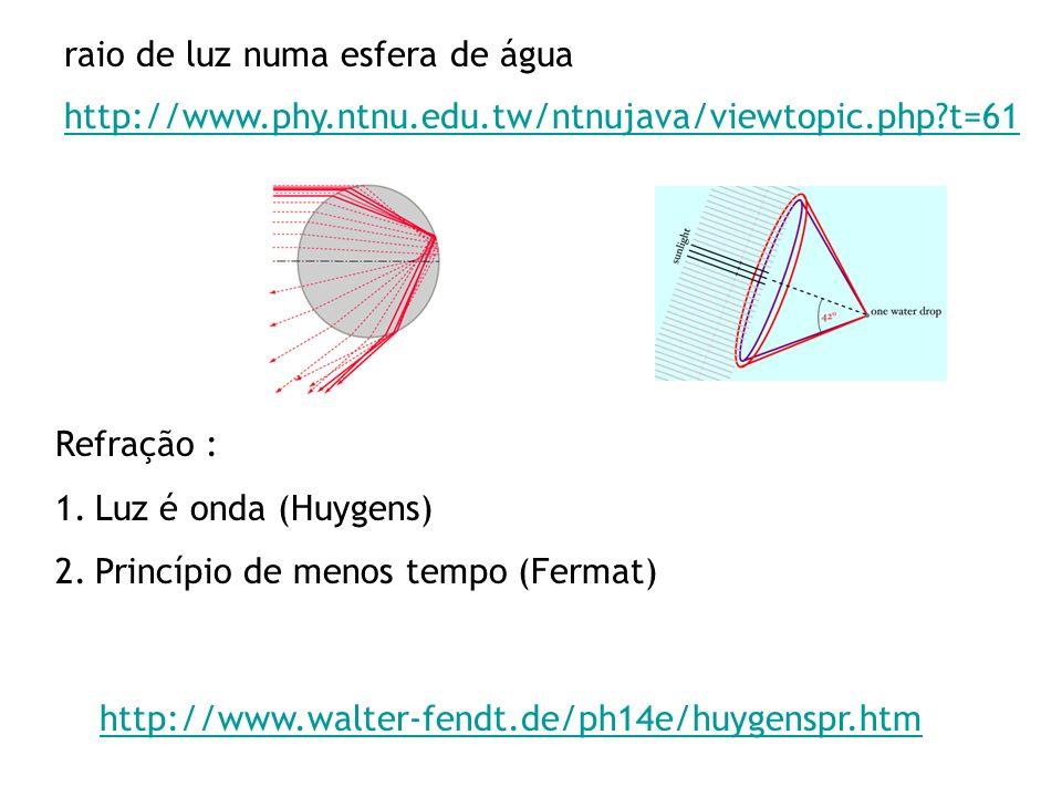 http://www.phy.ntnu.edu.tw/ntnujava/viewtopic.php?t=61 raio de luz numa esfera de água http://www.walter-fendt.de/ph14e/huygenspr.htm Refração : 1.Luz é onda (Huygens) 2.Princípio de menos tempo (Fermat)