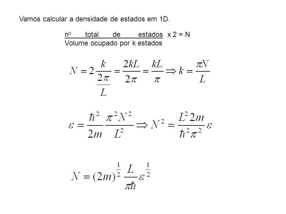 Vamos calcular a densidade de estados em 1D. n o total de estados x 2 = N Volume ocupado por k estados