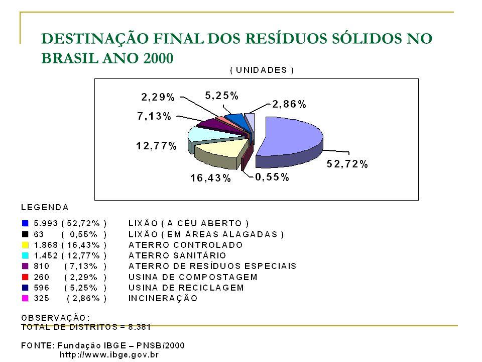DESTINAÇÃO FINAL DOS RESÍDUOS SÓLIDOS NO BRASIL ANO 2000