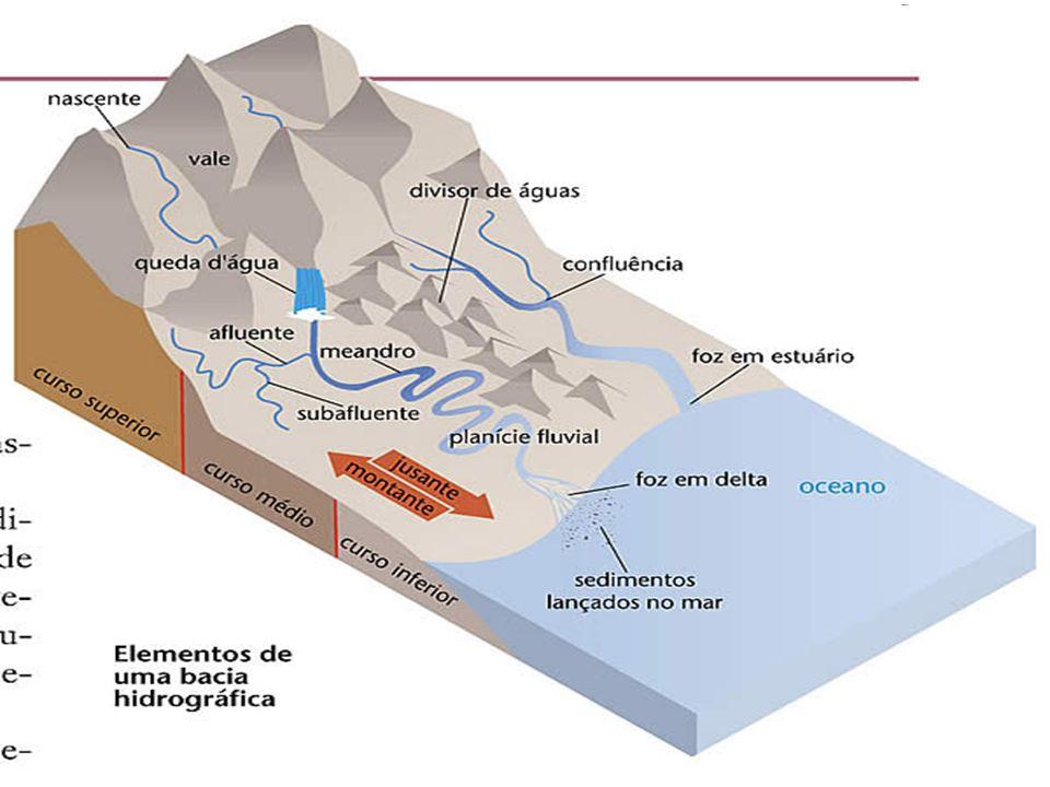 BACIAS HIDROGRÁFICAS São áreas compreendidas entre divisores de água, nas quais toda a água que ali se precipita escoa por um ponto mais baixo, que é, normalmente, seu rio principal.