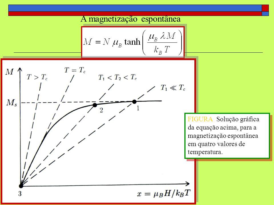 A magnetização espontânea FIGURA Solução gráfica da equação acima, para a magnetização espontânea em quatro valores de temperatura.