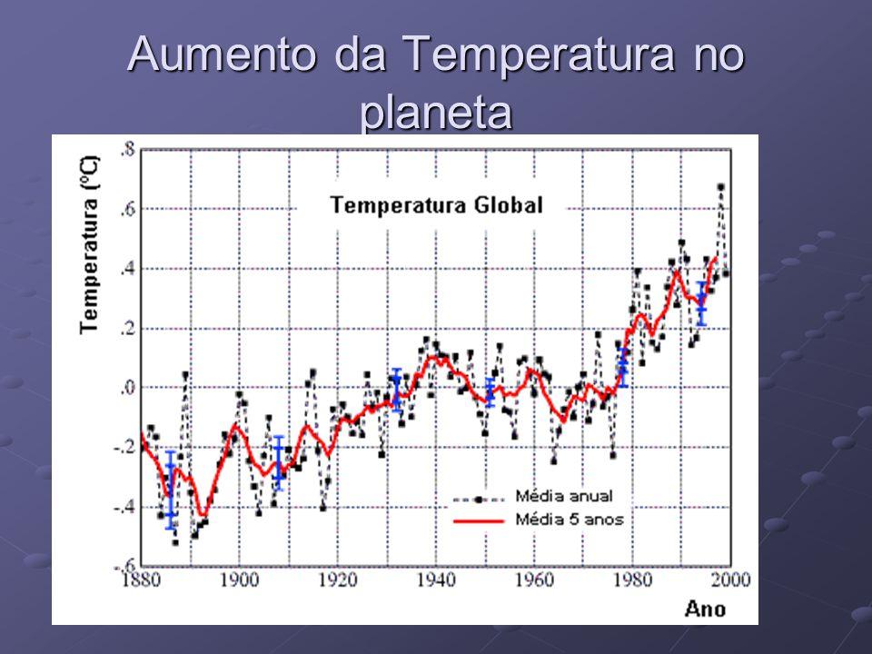 Aumento da Temperatura no planeta