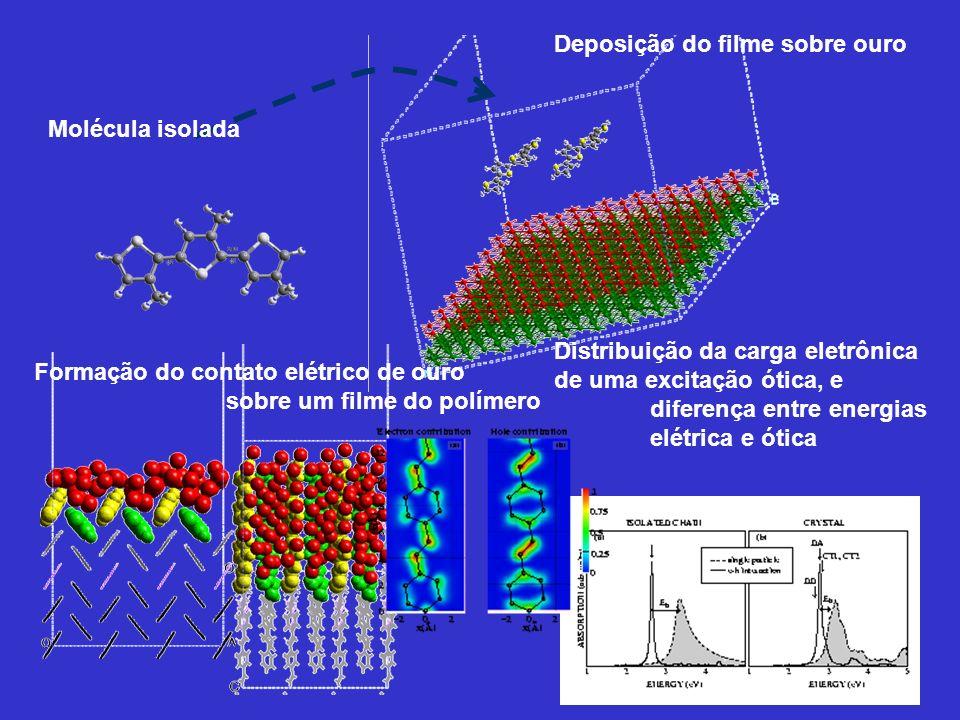 Deposição do filme sobre ouro Molécula isolada Distribuição da carga eletrônica de uma excitação ótica, e diferença entre energias elétrica e ótica Fo
