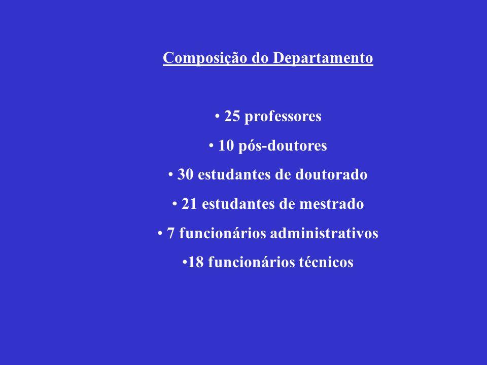 Composição do Departamento 25 professores 10 pós-doutores 30 estudantes de doutorado 21 estudantes de mestrado 7 funcionários administrativos 18 funci