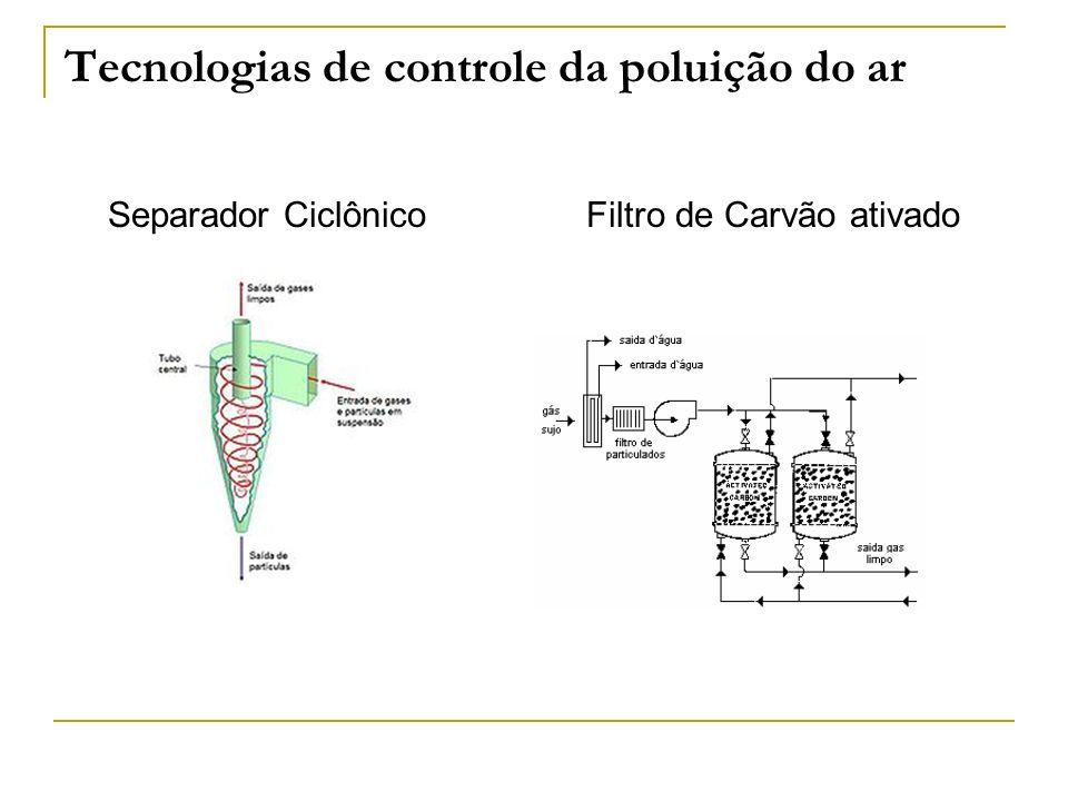 Tecnologias de controle da poluição do ar Separador Ciclônico Filtro de Carvão ativado