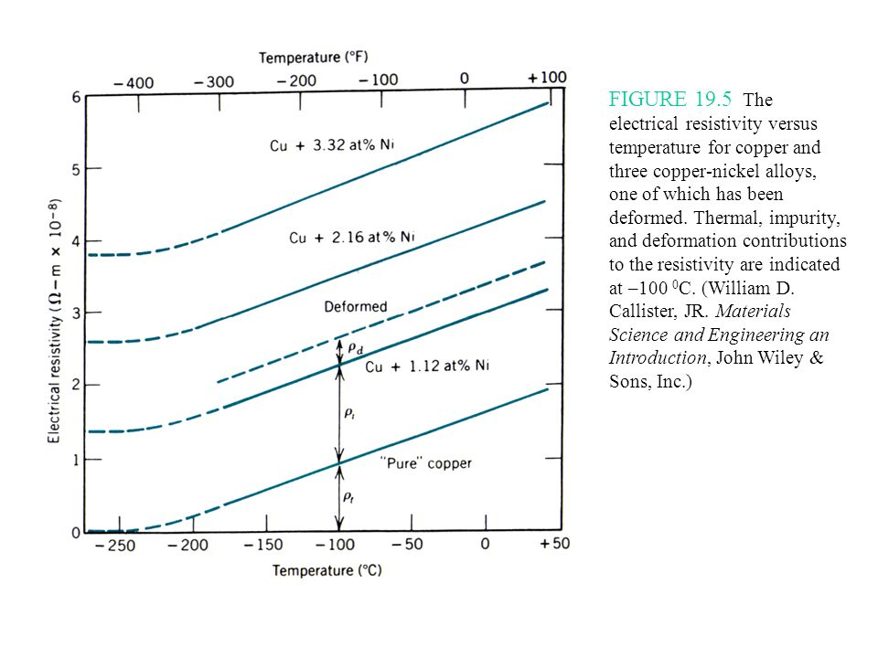 FIGURE 19.5 The electrical resistivity versus temperature for copper and three copper-nickel alloys, one of which has been deformed. Thermal, impurity