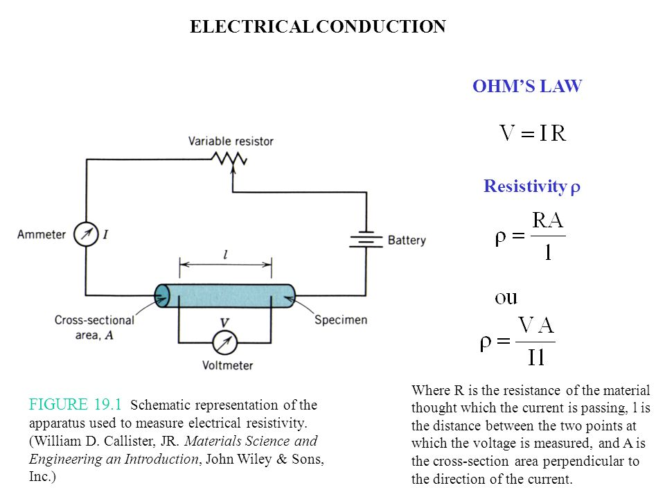 FIGURE 19.1 Schematic representation of the apparatus used to measure electrical resistivity. (William D. Callister, JR. Materials Science and Enginee