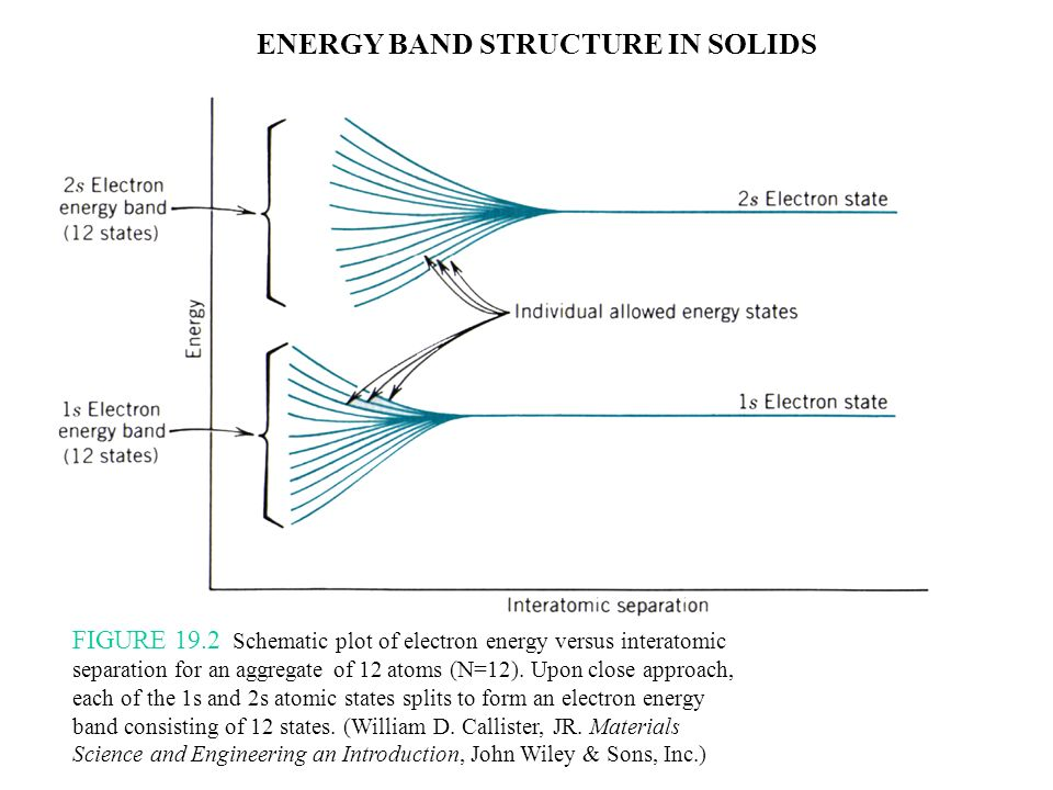 FIGURE 19.3 (a) The conventional representation of the electron energy band structure for a solid material at the equilibrium interatomic separation.