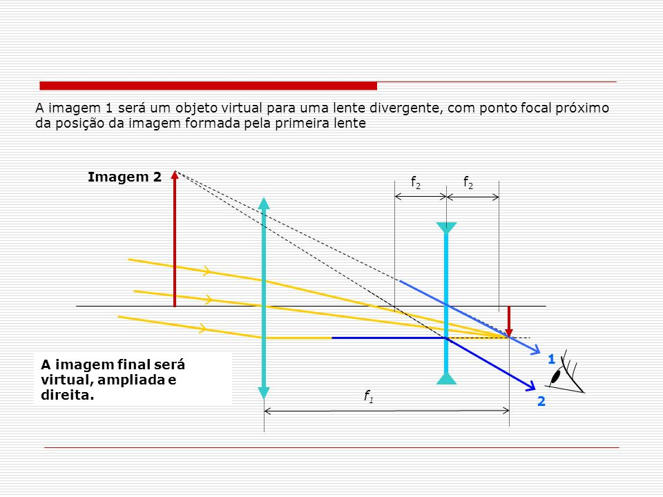f1f1 f2f2 f2f2 Imagem 2 A imagem 1 será um objeto virtual para uma lente divergente, com ponto focal próximo da posição da imagem formada pela primeir