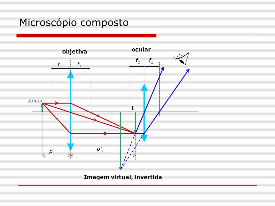 Microscópio composto objetiva ocular f1f1 f2f2 f1f1 f2f2 Imagem virtual, invertida I1I1 p1p1 p1p1 objeto