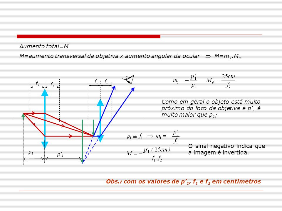 Aumento total=M M=aumento transversal da objetiva x aumento angular da ocular M=m 1.M f1f1 f2f2 f1f1 f2f2 p1p1 p1p1 Como em geral o objeto está muito