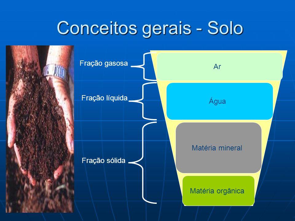 Conceitos gerais - Solo Conceitos gerais - Solo Matéria orgânica Matéria mineral Fração sólida Água Ar Fração líquida Fração gasosa