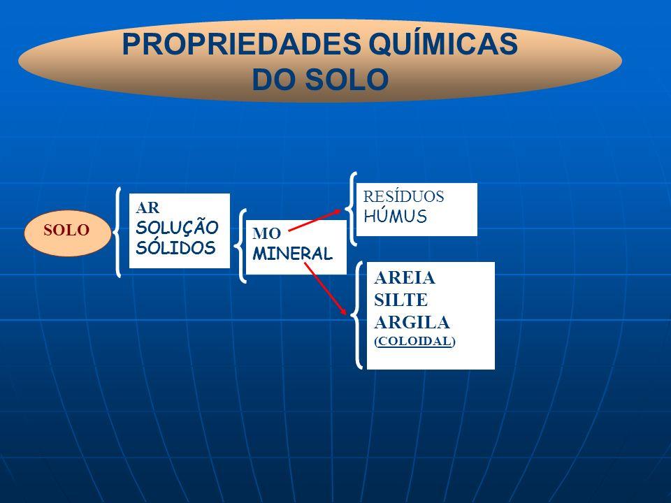 PROPRIEDADES QUÍMICAS DO SOLO SOLO AR SOLUÇÃO SÓLIDOS MO MINERAL RESÍDUOS HÚMUS AREIA SILTE ARGILA (COLOIDAL)