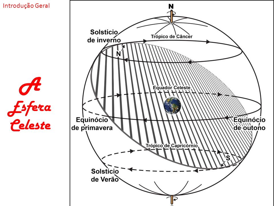 A Esfera Celeste Introdução Geral