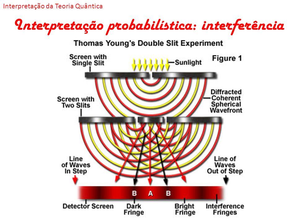 Interpretação probabilística: interferência Interpretação da Teoria Quântica