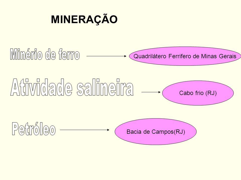 MINERAÇÃO Bacia de Campos(RJ) Cabo frio (RJ) Quadrilátero Ferrifero de Minas Gerais