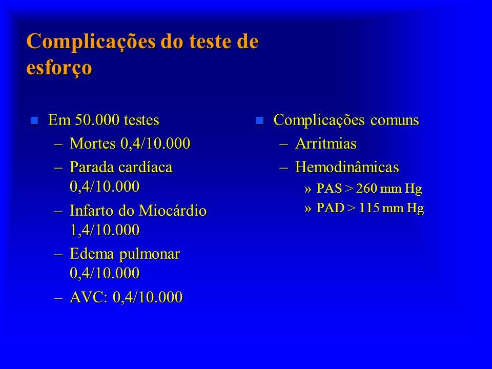 Complicações do teste de esforço n Em 50.000 testes –Mortes 0,4/10.000 –Parada cardíaca 0,4/10.000 –Infarto do Miocárdio 1,4/10.000 –Edema pulmonar 0,